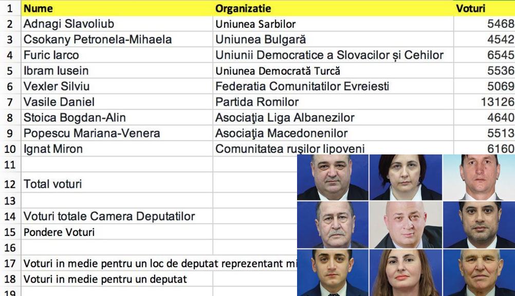 Cei 9 deputați careau transformat minoritățile naționale în majoritate infracțională