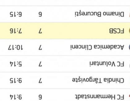 Dinamo și FCSB ocupă primele două locuri în clasament!
